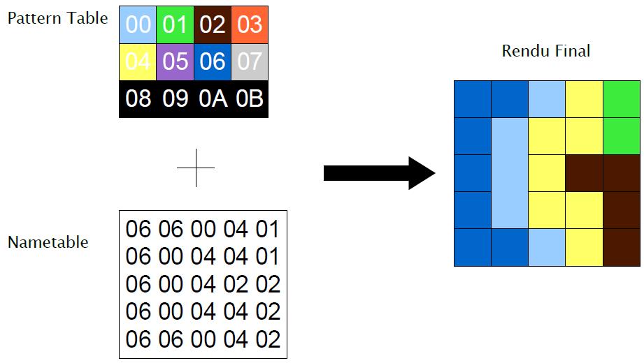 approche_rendu_pattern_table